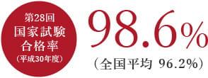 第28回 国家試験合格率(平成30年度)